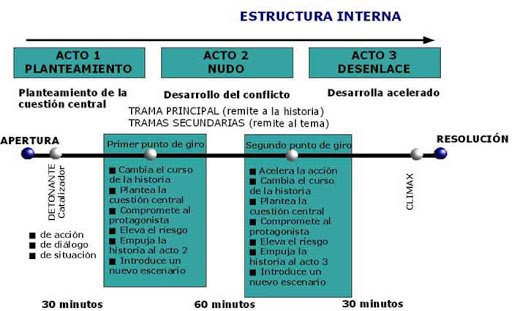estructura de guion recreacion de la dramaturgia a la taumaturgia i233298
