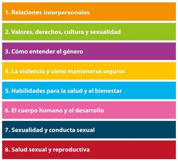 ocho conceptos la sexualidad expresa esencialmente la dualidad i322257